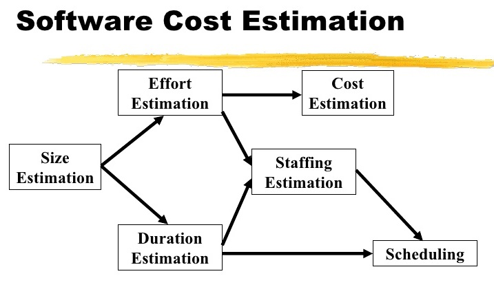 software costs estimation
